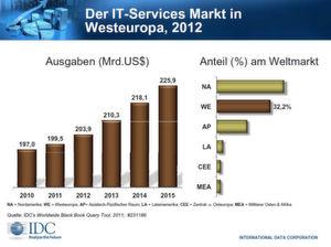 2015 könnte der Markt rund 225,9 Milliarden US-Dollar schwer sein.