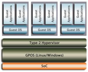 Verwundbar: Der Typ-2-Hypervisor erlaubt die Virtualisierung diverser Gastsysteme. (Green Hills Software)