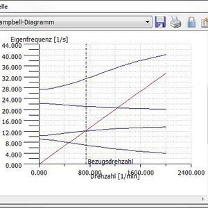 mit campbell diagramm eigenfrequenzen von wellen berechnen. Black Bedroom Furniture Sets. Home Design Ideas