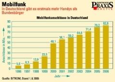 Erstmals mehr handys als einwohner in deutschland for Design firmen deutschland