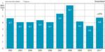 ... und der deutsche Markt 2011 deutlich zu. (Quelle: VDW)