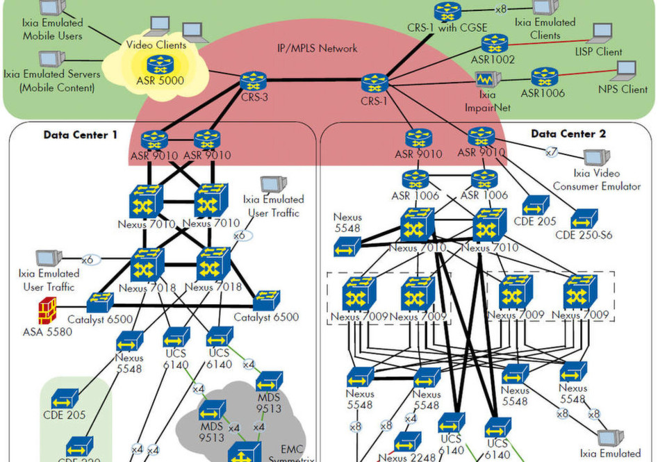 Die Topologie der Testumgebung; die Grundlage bildet Cisco Unified Computing sowie Netzwerktechnik des Herstellers. (Bild: LightReading)