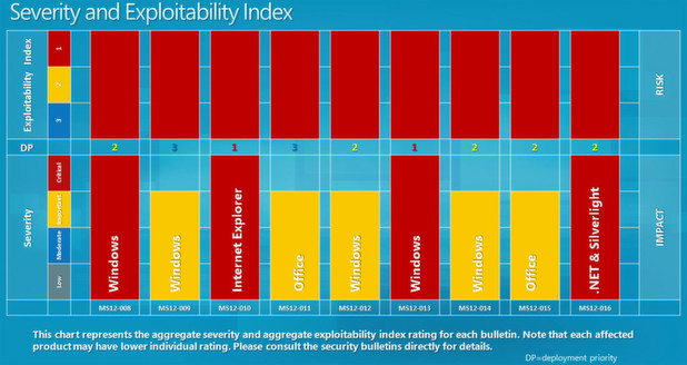 Microsoft empfiehlt Unternehmen, zwei Patches im Februar 2012 besonders hoch zu priorisiern.