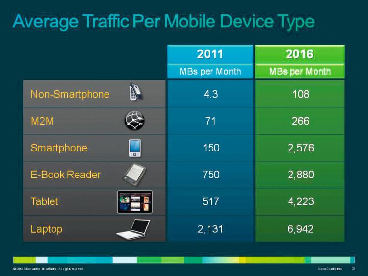 Vor allem Smartphones und Tablets verzeichnen hohe Zuwachsraten beim Datenverkehr.
