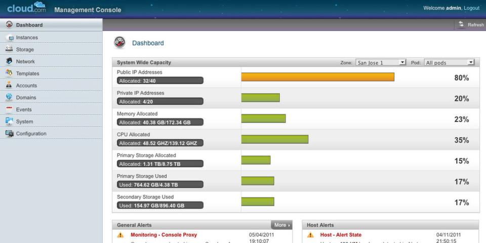 Ressourcen im Überblick: Dashboard-Ansicht der CloudStack Management-Konsole.