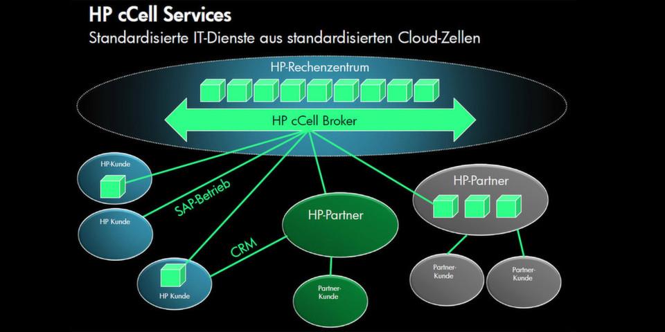 Die standardisierten Cloud-Zellen stehen wahlweise bei HP, Partnern oder Kunden.