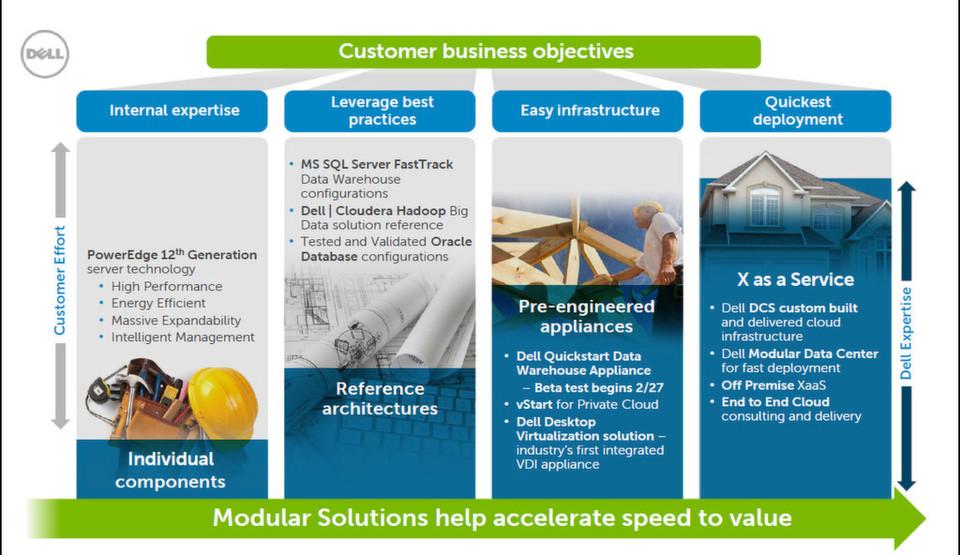 Abbildung 1: Dell hat 7.700 seiner Kunden befragt, mit welchen Hilfsmitteln ihr Lieferant den Umgang mit IT und ihren sinnvillen Einsatz erleichtern könnten. In den hier dargesetellten bringt Dell jetzt neue Angebote auf den Markt. (Bild: Dell)