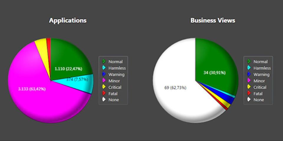 Realtech betont die übersichtlichen Darstellungen des theGuard! Service Management Center.