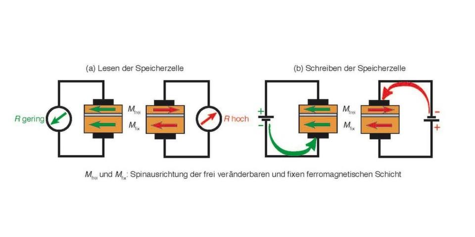 Magnetische Sandwiches. Jede Speicherzelle eines STT-RAM besteht aus drei Lagen: zwei magnetische Schichten sowie dazwischen eine nichtmagnetische Schicht. (a) Lesen: Unterschiedliche relative Ausrichtung der Elektronenspins in den ferromagnetischen Schichten verursacht eine unterschiedliche Leitfähigkeit des Sandwiches. Paralleler Spin bedeutet einen geringen, antiparallelen hohen Widerstand. (b) Schreiben: Die Spinausrichtung lässt sich durch einen Stromstoß dauerhaft beeinflussen. Somit lässt sich die Zelle zum Speichern von Information verwenden. (© Dr. Daniel Bürgler, Forschungszentrum Jülich)