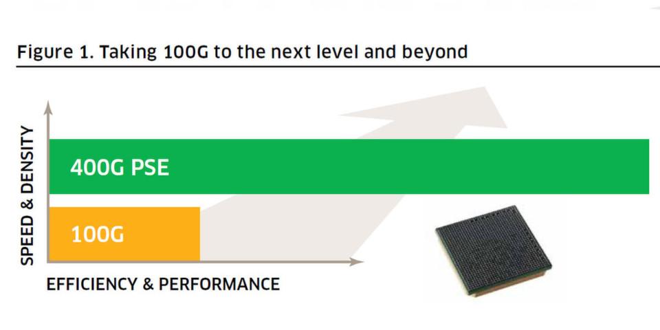 Der PSE-Chip unterstützt verschiedenste Netzwerkkonfigurationen, von Metronetzen über regionale Infrastrukturen bis hin zu Ultralangstrecken.
