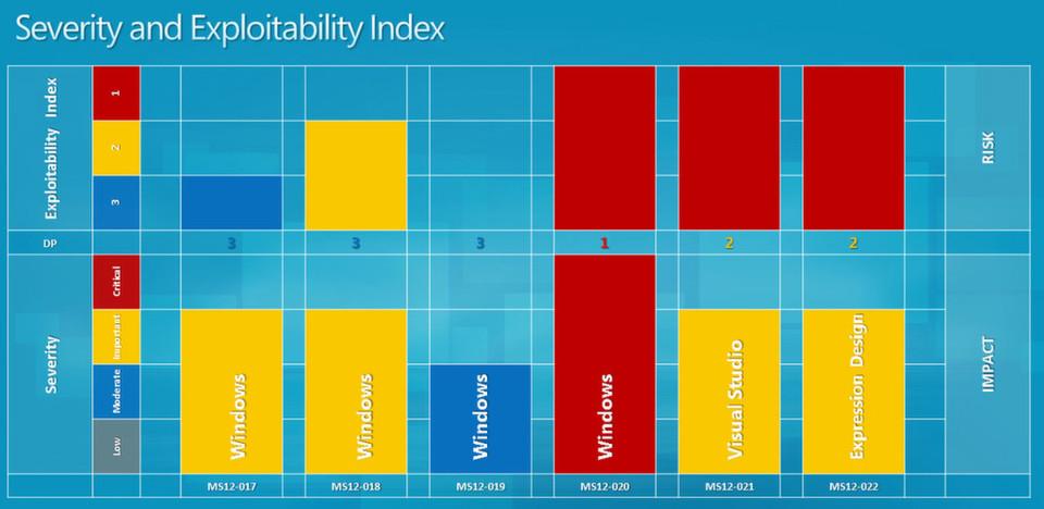 Security Bulletin MS12-020 gilt im März 2012 als besonders kritisch. (Microsoft)