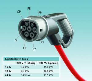 Der Typ 2-Connector von Phoenix Contact überträgt unterschiedliche Ladeleistungen - die Ladezeiten hängen vom Leitungsdurchmesser und von der Stromversorgung ab. (Bilder: Phoenix Contact)