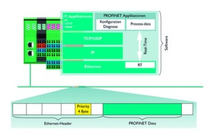 Profinet RT (Realtime) priorisiert die IO-Datenübertragung. (Bilder: Phoenix Contact)