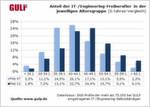 Studie Stundensätze IT-/Engineering-Freiberufler: Anteil der IT-Freiberufler in der jeweiligen Altersgruppe