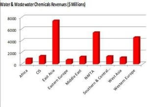 Water & Wastewater Chemicals Revenues ($ Millions) (Picture: PROCESS India)