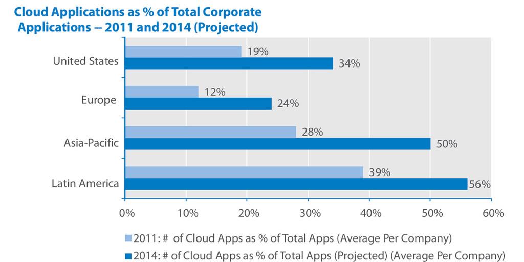 Studie Cloud ERP und Geschäftsanwendungen