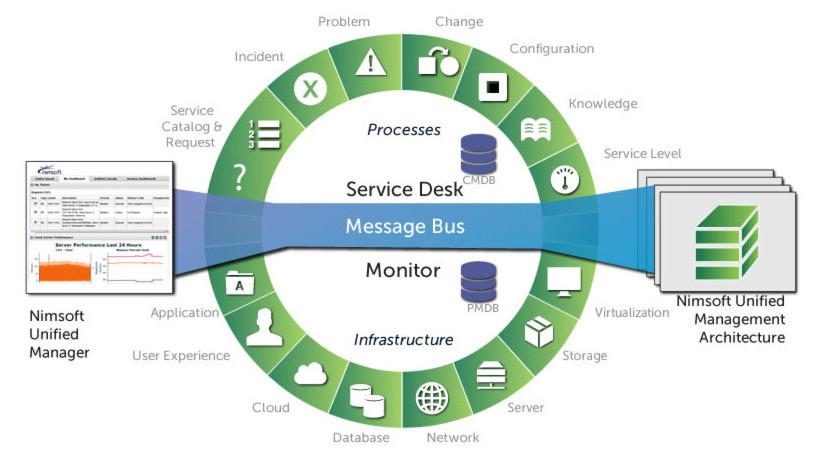 Monitoring sämtlicher Prozesse am Beispiel der Unified Management Architecture von Nimsoft.