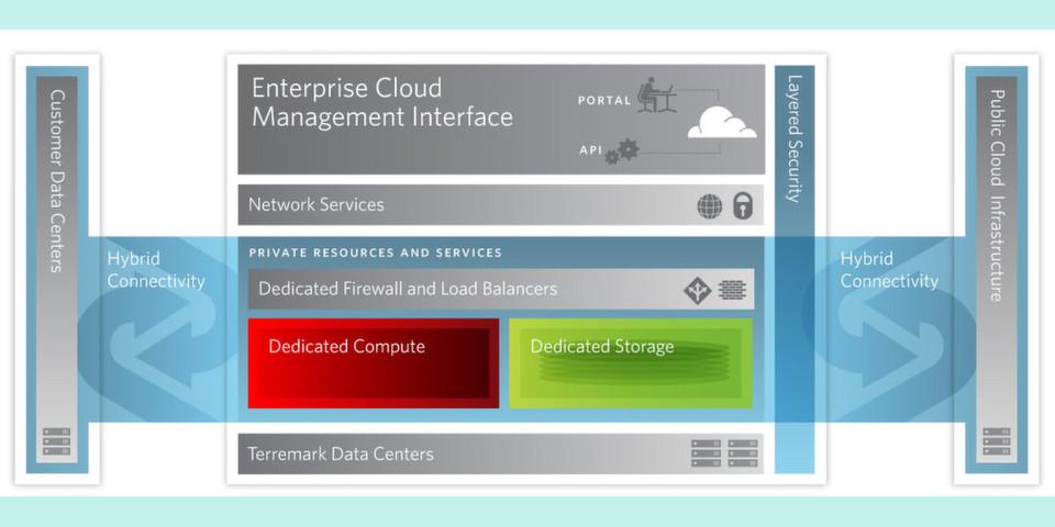 Terremark bietet jetzt Unternehmen mit hohen Sicherheitsanforderungen eine Private Cloud-Lösung an.