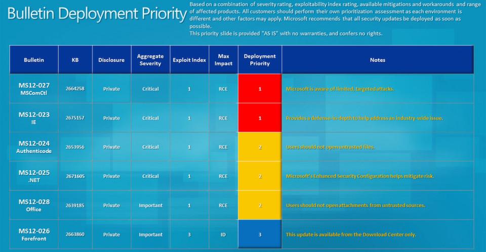 Zwei Microsoft-Updates bedürfen im April 2012 besonderer Aufmerksamtkeit.