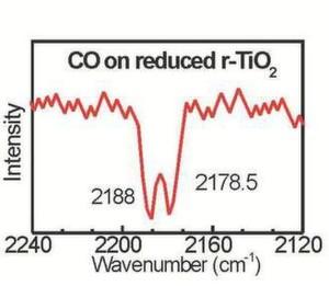 Chemie der Fehlstellen: Die Fehlstellen-Konzentration der Rutiloberflächen sowohl bei Einkristallen als auch bei Pulverpartikeln lässt sich mit Infrarot-Spektroskopie anhand von Kohlenmonoxid als Sondenmolekül bestimmen. (Bild: RUB)