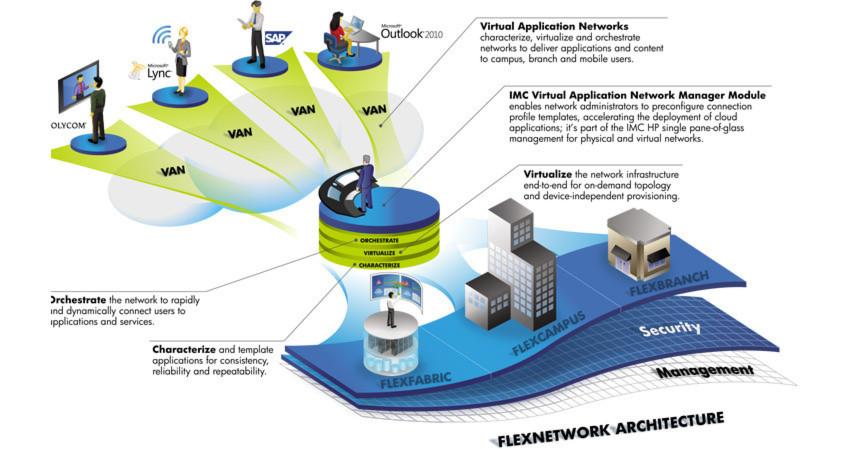 Virtual Application Networks (VAN) uf der quelloffenen Basis OpenFlow bietet eine virtualisierte Ansicht auf das Netzwerk – abstrahiert von der physikalischen Infrastruktur.