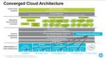 Laut Axel Simon der für Networging zuständige Programm Manager bei HP Deustchland gehört eine Reform der Netzem beziehungsweise deren logische Implemetierung und Verwaltung dringend einer grundlegenden Reform. Ansonsten werde jedes Cloud-Computing augebremst.