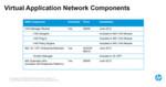 Die ersten VAN Manager Module gibt es für knapp 10.000 Dollar an Juni dieses Jahres:. Das Paket besteht aus 'HP IMC Virtual Application Networks Manager', 'Virtual Application Networks Manager VMware Plug-in' und HP IMC Extended Application Program Interface (API).