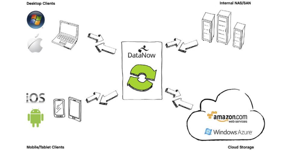 """Kern von DataNow ist ein """"Intelligent Data Broker"""" im Firmennetz."""