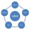 Labore für den Wandel geplant