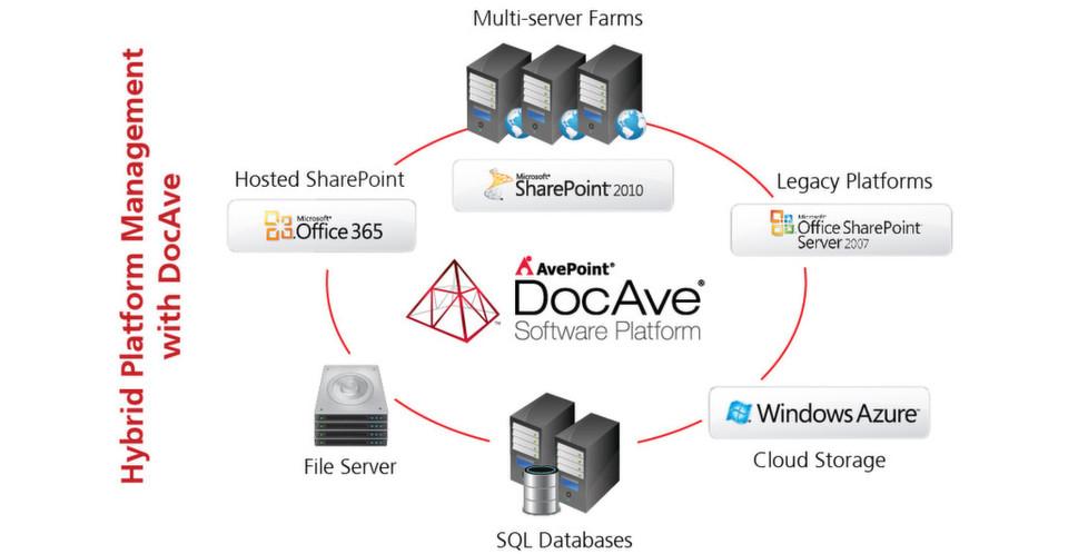 Die Software-Plattform DocAve von AvePoint erleichtert die Speicherung von SharePoint-Daten in der Cloud.