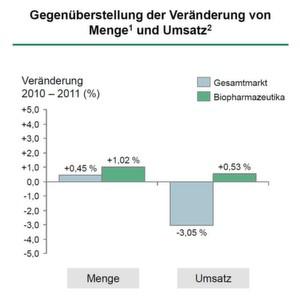 Menge und Umsatz mit Biopharmazeutika stagnieren. Damit ist Deutschland für Biopharmazeutika kein Wachstumsmarkt mehr.