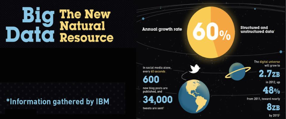 """Big Data setzt aich aus maschinell und in social Medai erzeugten Daten zusammen, die zumeist schon lange da sind, häufig gesammelt aber nicht ausgewertet werden. Insofern spricht IBM von einer """"natürlichen Ressource""""."""