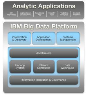 Die Big-Data-Plattform von IBM im Schaubild