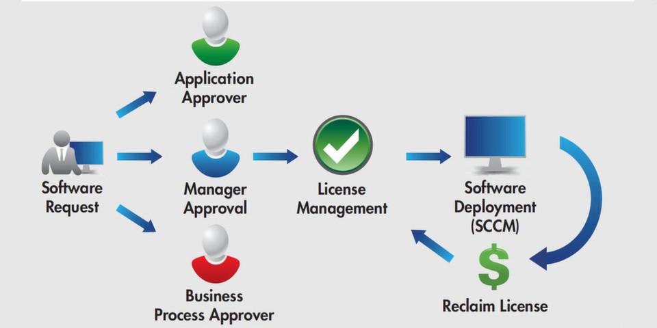 Statt mehreren Versionen in unterschiedlichen Formaten sehen Anwender des App Portal nur noch einen Katalogeintrag pro Anwendung.