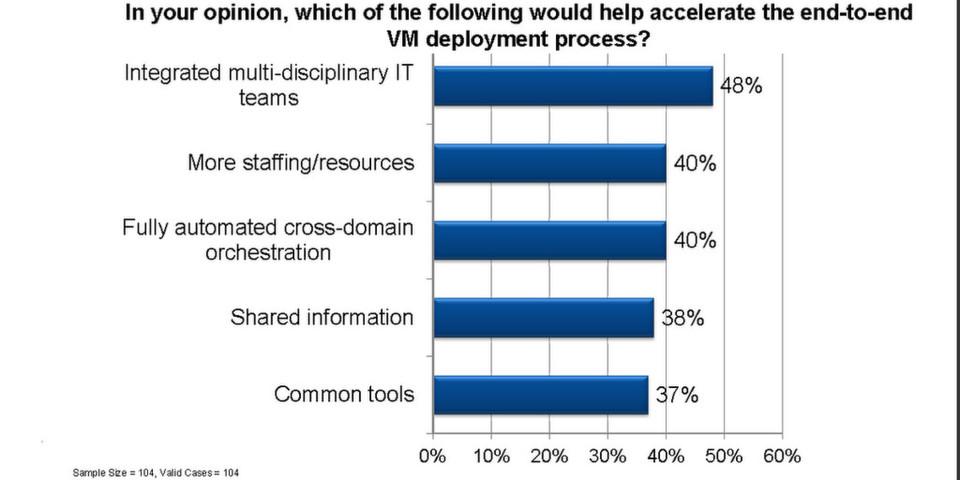 Mangelnde übergreifende Prozesse verhindern effektives Management von VMs.