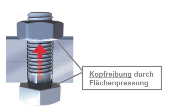 Die Schraube baut über die Gewindereibung, die durch die Flankenpressung in den Gewindegängen entsteht und der Flächenpressung, die auf den Schraubenkopf wirkt, Vorspannung beziehungsweise Klemmkraft auf.