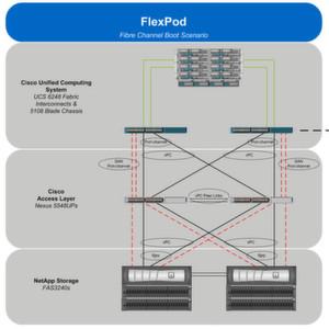 Mit FlexPod sollen sich virtuelle Desktops 25 Mal so schnell bereitstellen lassen, wie mit traditionellen VDI-Architekturen.