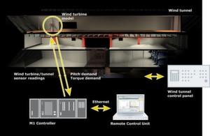 Realitätsnaher Aufbau der Versuchsanordnung im Windkanal der TU Mailand mit dem M1-Automatisierungssystem von Bachmann electronic.