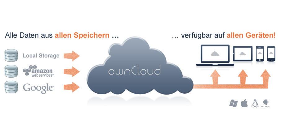 OwnCloud: File-Synchronisierung- und File-Sharing für den Unternehmenseinsatz.