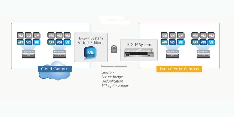 F5 Application-Delivery-Optimization-(ADO)-Lösungen beschleunigen Anwendungen in der Cloud, um Remote- und mobile Anwender besser zu unterstützen.