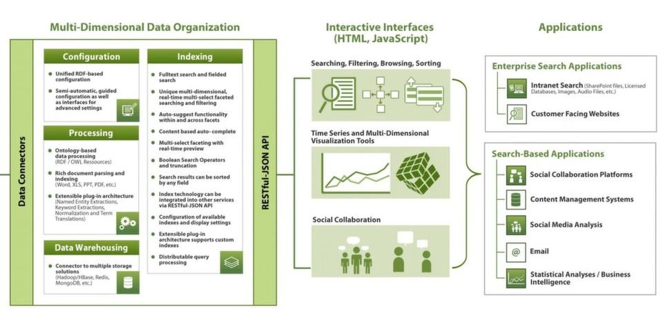 Q-Sensei Enterprise v2.0 ist eine Enterprise Search Plattform, mit der maßgeschneiderte Search-Based Apps für Big Data entwickelt werden können.