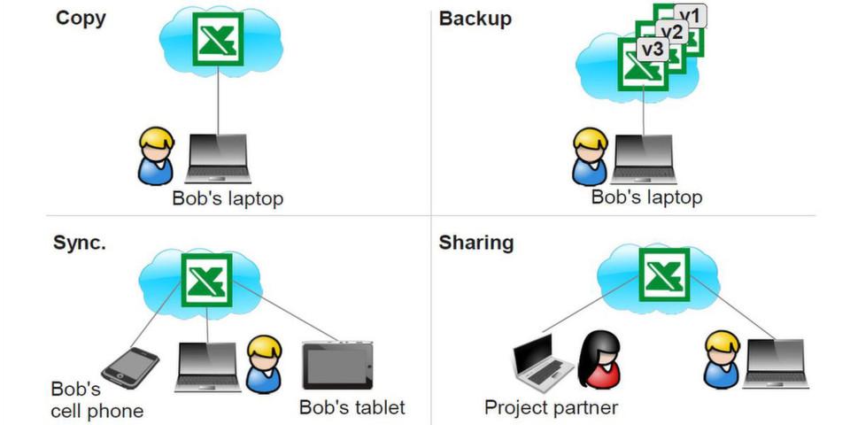 Cloud-Storage-Dienste versprechen ständigen Zugriff auf digitale Daten. Allerdings müssen sie in Punkto Sicherheit und Datenschutz noch einiges verbessern.