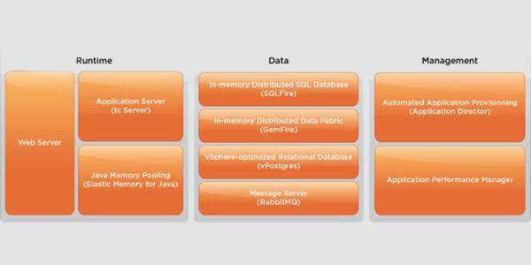 Die vFabric Suite bietet ein komplettes Set an Laufzeit-Services, um moderne Applikationen in Cloud-Umgebungen zu entwickeln, bereitzustellen und zu verwalten.
