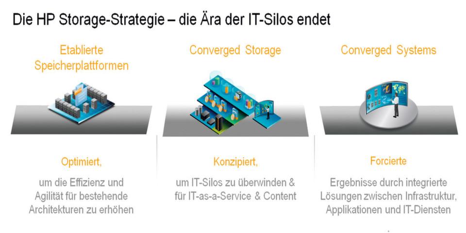 Bei HP Converged Storage geht es nicht nur um die optimale Verwaltung der Speicherinfrastruktur. Vielmehr steht das gesamte Ökosystem von Server über Storage bis zum Netzwerk im Fokus.
