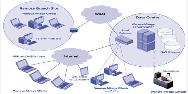 Durch den Kauf von Wanova bietet VMware jetzt eine eigene Desktop und Userverwaltung.
