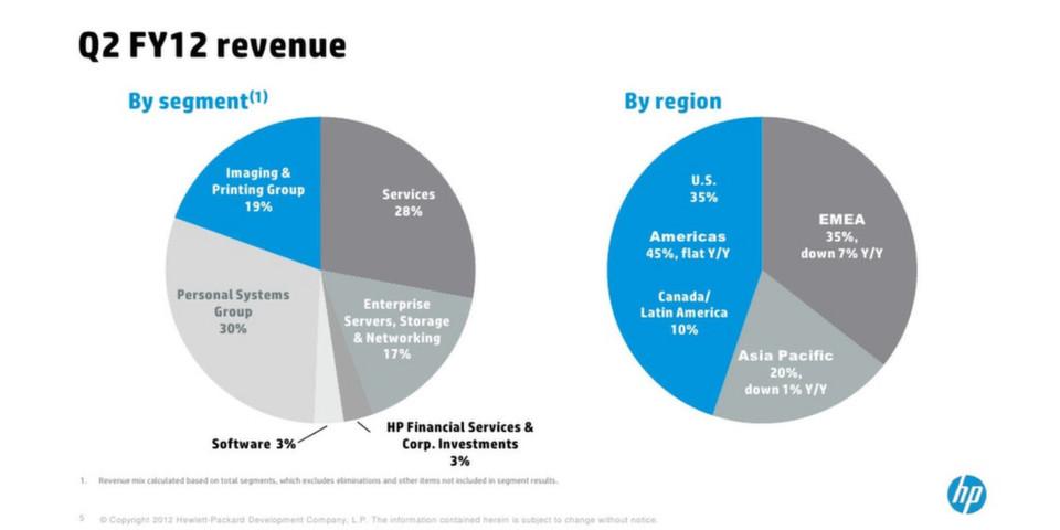 HP will 27.000 Mitarbeiter entlassen und sich restrukturieren.