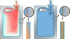 Blasformprozess mit konventioneller Druckluft (rot) und mit kaltem Sattdampf (blau).