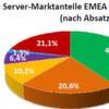 Server-Verkäufe: IBM überrundet im Jahresvergleich HP