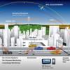 Ethernet: Standard für die automobile Datenwelt