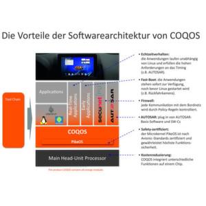 Der Aufbau der Softwarearchitektur Coqos im Überblick.